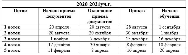 Частное учреждение образовательная организация высшего образования «Омская гуманитарная академия»