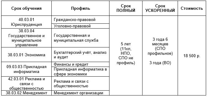 АНО ВО «Институт деловой карьеры»