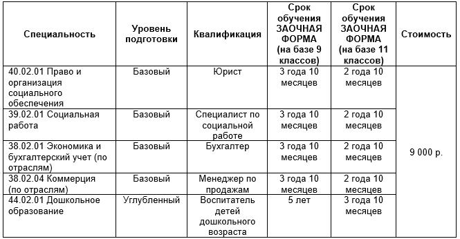 ЧУ ПОО «Гуманитарный колледж» г.Омска